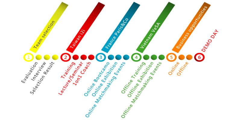 i2i Scalerator Schedule